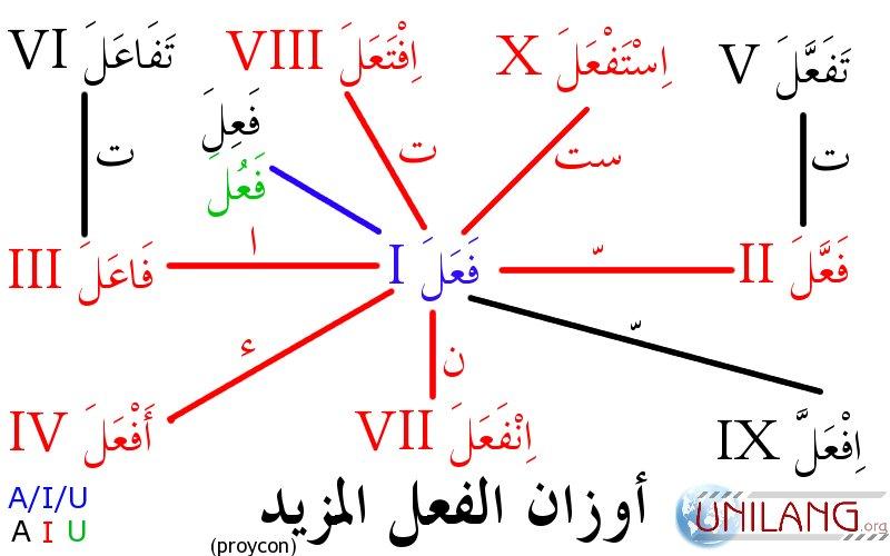 Arabic Derived Stems