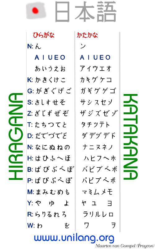 Japanese Katakana & Hiragana