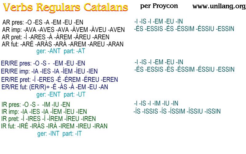 Catalan Regular Verbs