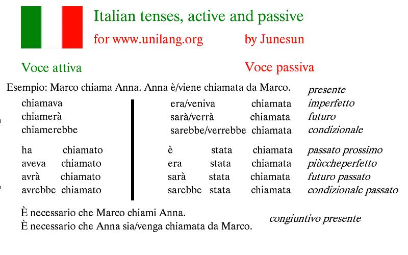 Italian tenses