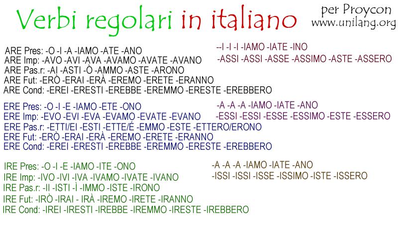 Italian For Kids (Little Linguists) (016422) Details - Rainbow ...