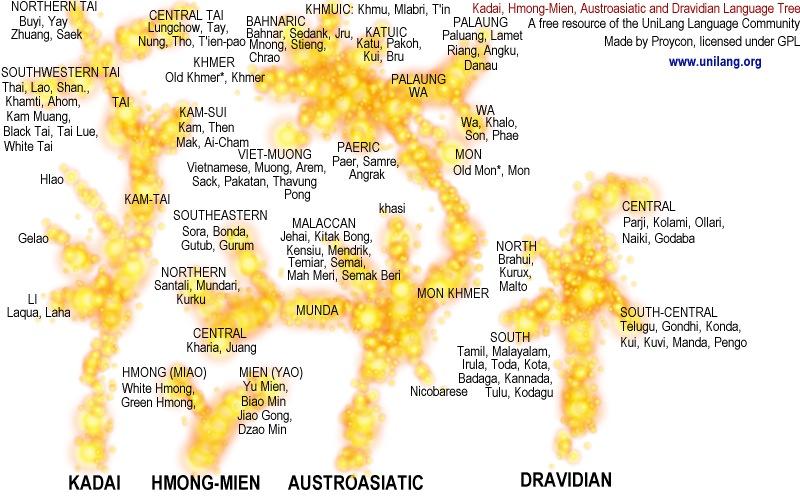 Austroasiatic, Kadaic, Hmong-Mien, Dravidian Language Families
