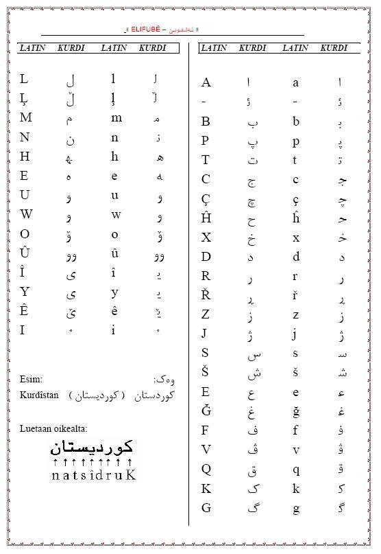 Kurdish Alphabet